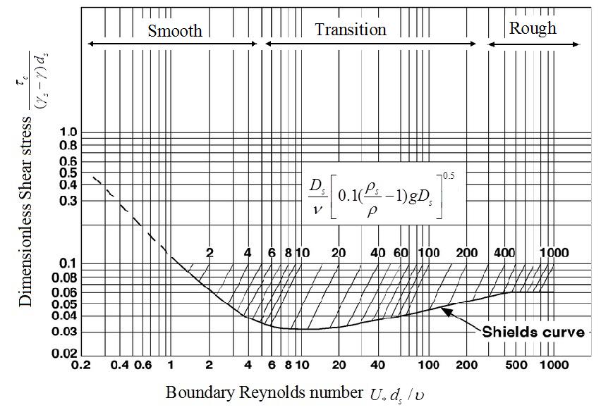 منحنی ارائه شده توسط شیلدز (1936)