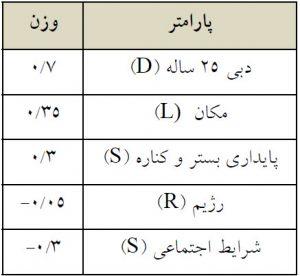 جدول1- وزن نسبت داده شده به شاخصهای پنجگانه DLSRS