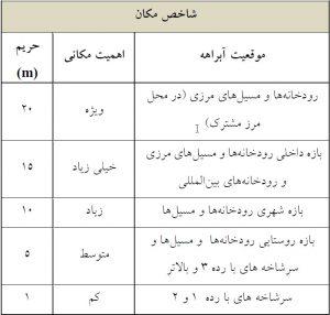 جدول 3 - محدوده حریم شاخص مکان