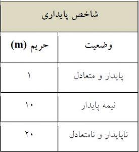 جدول 4 - محدوده حریم شاخص پایداری