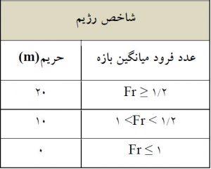 جدول 5 - محدوده حریم شاخص رژیم