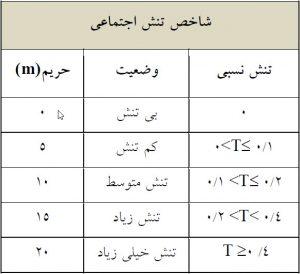 جدول 6 - محدوده حریم شاخص تنش اجتماعی