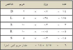 جدول 7 - محاسبه حریم کمی