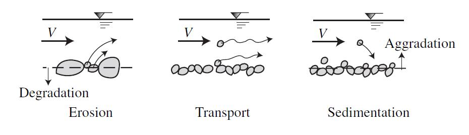 شکل1. فرآیند فرسایش، انتقال و رسوبگذاری
