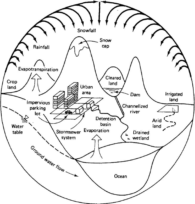 شکل 1 - چرخه هیدرولوژی در طبیعت